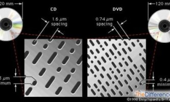 Чим відрізняється cd від dvd?