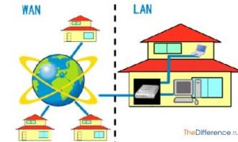 Чим відрізняється глобальна мережа від локальної?