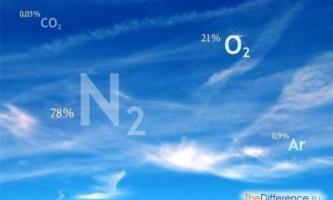Чим відрізняється кисень від повітря?