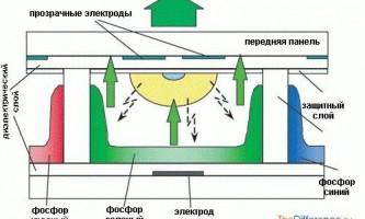 Чим відрізняється плазма від led?