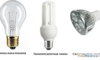 Чим відрізняється світлодіод від лампочки?