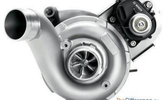 Чим відрізняється турбіна від компресора?