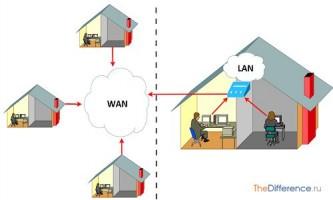 Чим відрізняється wan від lan?