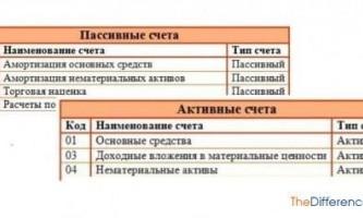 Чим відрізняються активні і пасивні рахунки?