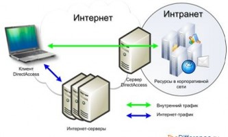 Чим відрізняються інтернет і інтранет?