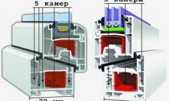 Чим відрізняються профілі пластикових вікон?