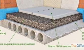 Як робити стяжку підлоги?