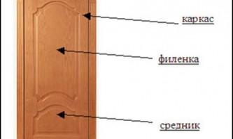 Як пофарбувати дерев`яну двері?