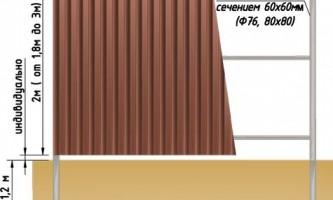 Як побудувати паркан з профнастилу?