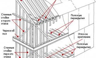 Як правильно будувати каркасний будинок