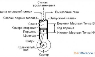 Як працює двигун машини?