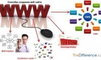 Як створити веб-сайт