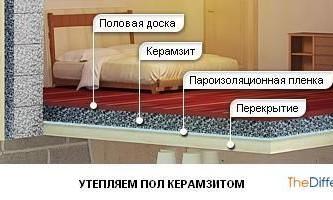 Як утеплити підлогу на дачі?