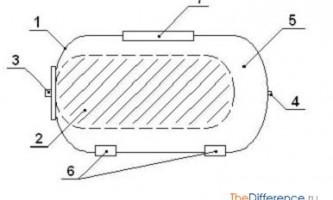Як вибрати гідроакумулятор