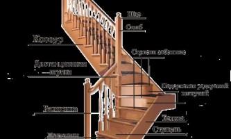 Сходи в лазні: інструкція по установці