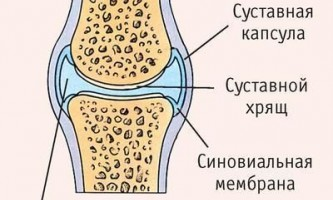 Чому болять суглоби?