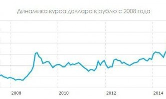 Чому росте долар і падає рубль?
