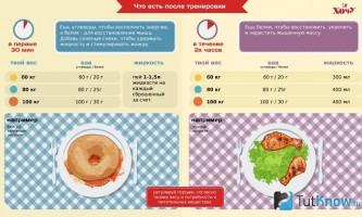 Рекомендації з харчування після важкого тренінгу