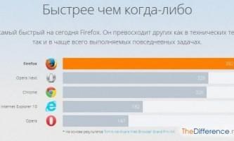 Найшвидший браузер