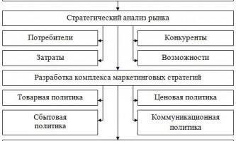 Стратегічне планування на підприємстві