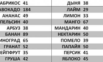 Таблиця калорійності фруктів